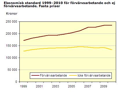 Källa SCB, Hushållens ekonomi 2010